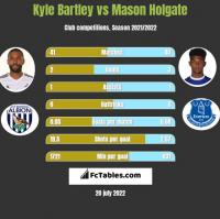Kyle Bartley vs Mason Holgate h2h player stats