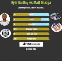 Kyle Bartley vs Matt Miazga h2h player stats