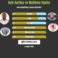 Kyle Bartley vs Matthew Clarke h2h player stats