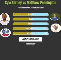Kyle Bartley vs Matthew Pennington h2h player stats