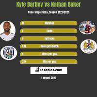 Kyle Bartley vs Nathan Baker h2h player stats