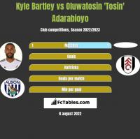 Kyle Bartley vs Oluwatosin 'Tosin' Adarabioyo h2h player stats