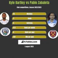 Kyle Bartley vs Pablo Zabaleta h2h player stats
