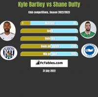 Kyle Bartley vs Shane Duffy h2h player stats