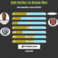 Kyle Bartley vs Declan Rice h2h player stats