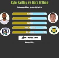 Kyle Bartley vs Dara O'Shea h2h player stats