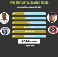 Kyle Bartley vs Jayden Bogle h2h player stats