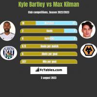 Kyle Bartley vs Max Kilman h2h player stats