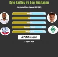 Kyle Bartley vs Lee Buchanan h2h player stats