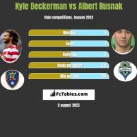 Kyle Beckerman vs Albert Rusnak h2h player stats