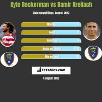 Kyle Beckerman vs Damir Kreilach h2h player stats