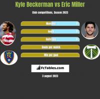 Kyle Beckerman vs Eric Miller h2h player stats