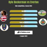 Kyle Beckerman vs Everton h2h player stats