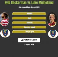 Kyle Beckerman vs Luke Mulholland h2h player stats