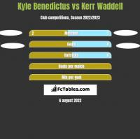 Kyle Benedictus vs Kerr Waddell h2h player stats