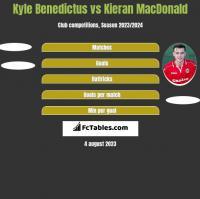 Kyle Benedictus vs Kieran MacDonald h2h player stats