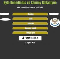 Kyle Benedictus vs Cammy Ballantyne h2h player stats