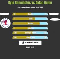 Kyle Benedictus vs Aidan Quinn h2h player stats