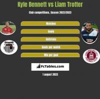 Kyle Bennett vs Liam Trotter h2h player stats