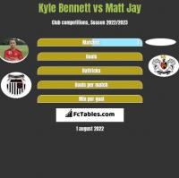 Kyle Bennett vs Matt Jay h2h player stats
