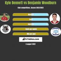 Kyle Bennett vs Benjamin Woodburn h2h player stats