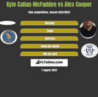Kyle Callan-McFadden vs Alex Cooper h2h player stats