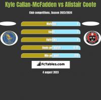 Kyle Callan-McFadden vs Alistair Coote h2h player stats