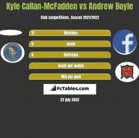 Kyle Callan-McFadden vs Andrew Boyle h2h player stats