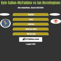 Kyle Callan-McFadden vs Ian Bermingham h2h player stats