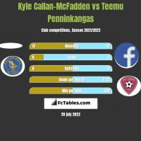 Kyle Callan-McFadden vs Teemu Penninkangas h2h player stats