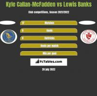 Kyle Callan-McFadden vs Lewis Banks h2h player stats