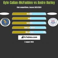 Kyle Callan-McFadden vs Andre Burley h2h player stats