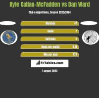 Kyle Callan-McFadden vs Dan Ward h2h player stats