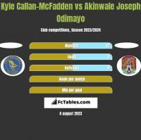 Kyle Callan-McFadden vs Akinwale Joseph Odimayo h2h player stats