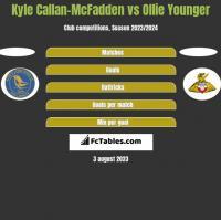 Kyle Callan-McFadden vs Ollie Younger h2h player stats