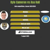 Kyle Cameron vs Asa Hall h2h player stats