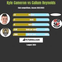 Kyle Cameron vs Callum Reynolds h2h player stats