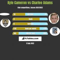 Kyle Cameron vs Charlee Adams h2h player stats