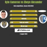 Kyle Cameron vs Cheye Alexander h2h player stats