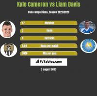 Kyle Cameron vs Liam Davis h2h player stats