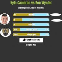 Kyle Cameron vs Ben Wynter h2h player stats
