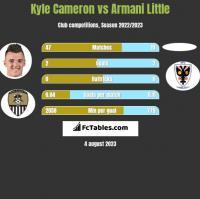 Kyle Cameron vs Armani Little h2h player stats
