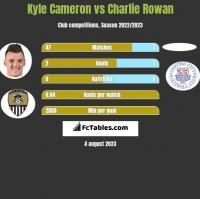 Kyle Cameron vs Charlie Rowan h2h player stats