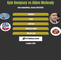 Kyle Dempsey vs Aiden McGeady h2h player stats