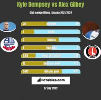 Kyle Dempsey vs Alex Gilbey h2h player stats