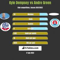Kyle Dempsey vs Andre Green h2h player stats