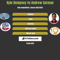 Kyle Dempsey vs Andrew Surman h2h player stats