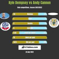 Kyle Dempsey vs Andy Cannon h2h player stats