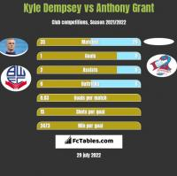 Kyle Dempsey vs Anthony Grant h2h player stats