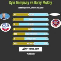 Kyle Dempsey vs Barry McKay h2h player stats